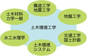 土木環境工学科で学べること
