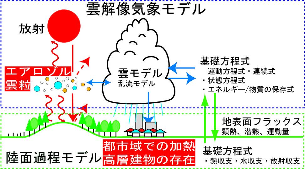 cloudresolvearo5